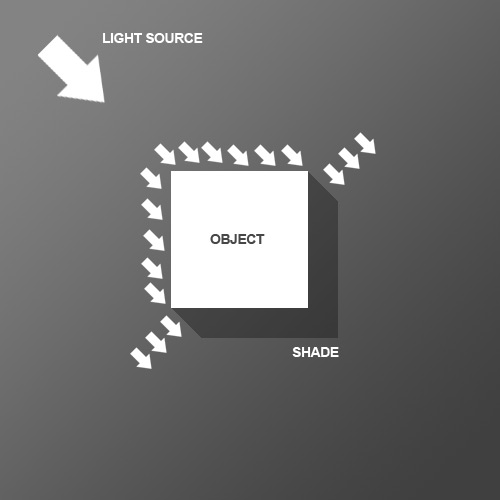 lightdiagram Sử Dụng Ánh Sáng và Độ Bóng Làm Cho Text Thêm Sống Động